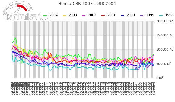 Honda CBR 600F 1998-2004