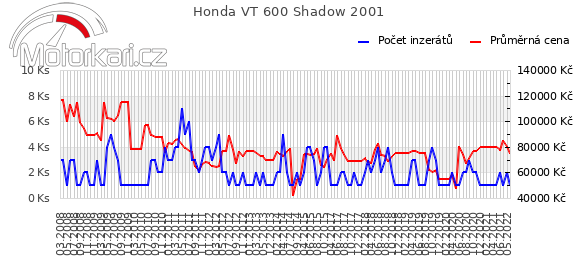 Honda VT 600 Shadow 2001