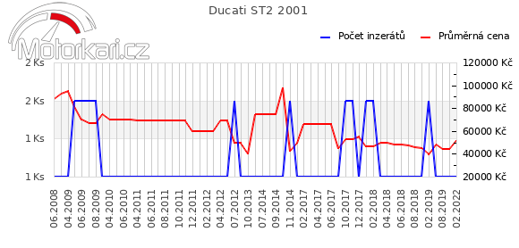 Ducati ST2 2001