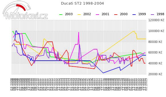 Ducati ST2 1998-2004