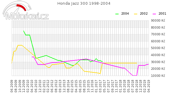 Honda Jazz 300 1998-2004
