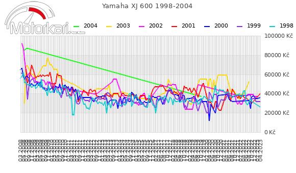 Yamaha XJ 600 1998-2004