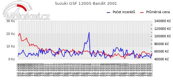 Suzuki GSF 1200S Bandit 2001