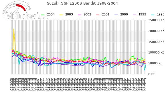 Suzuki GSF 1200S Bandit 1998-2004