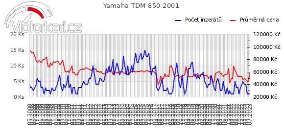 Yamaha TDM 850 2001
