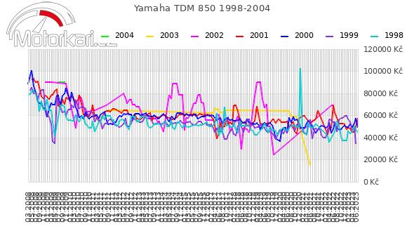 Yamaha TDM 850 1998-2004