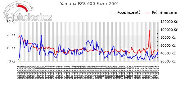 Yamaha FZS 600 Fazer 2001