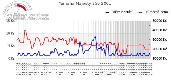 Yamaha Majesty 250 2001