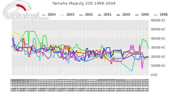 Yamaha Majesty 250 1998-2004