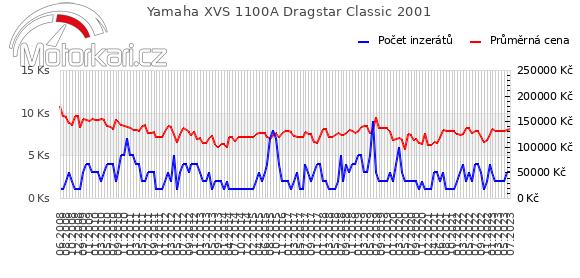 Yamaha XVS 1100A Dragstar Classic 2001