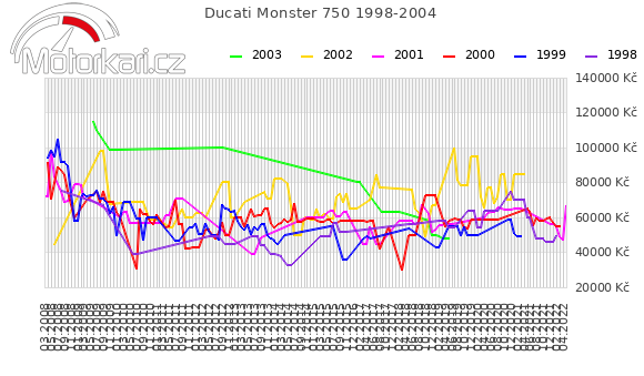 Ducati Monster 750 1998-2004