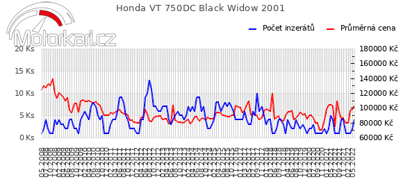 Honda VT 750DC Black Widow 2001