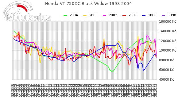 Honda VT 750DC Black Widow 1998-2004