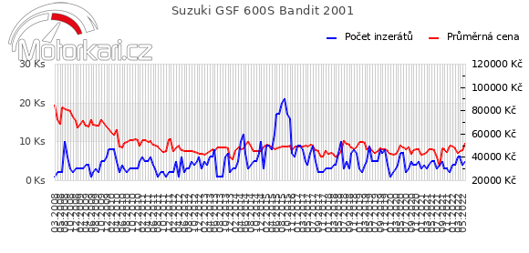 Suzuki GSF 600S Bandit 2001