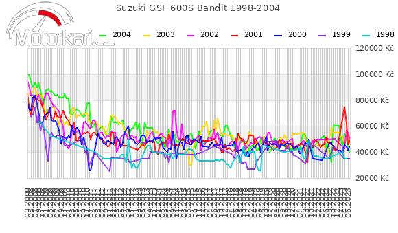 Suzuki GSF 600S Bandit 1998-2004