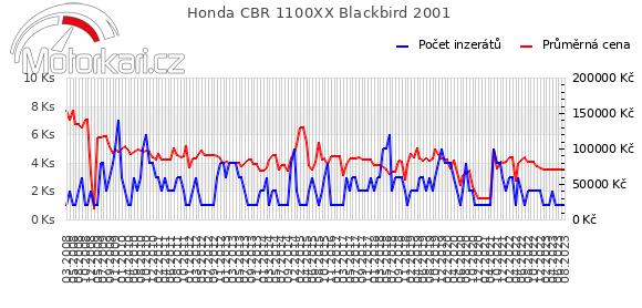 Honda CBR 1100XX Blackbird 2001