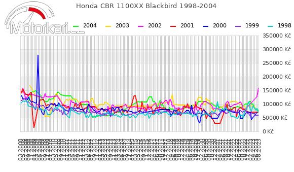 Honda CBR 1100XX Blackbird 1998-2004