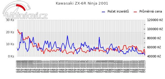 Kawasaki ZX-6R Ninja 2001