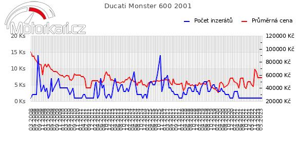 Ducati Monster 600 2001