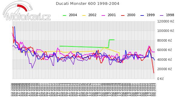 Ducati Monster 600 1998-2004