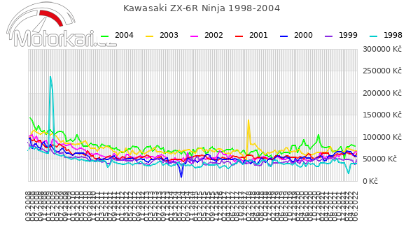 Kawasaki ZX-6R Ninja 1998-2004