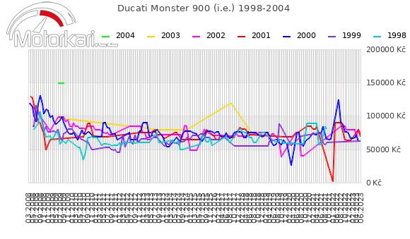 Ducati Monster 900 (i.e.) 1998-2004