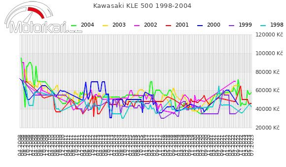 Kawasaki KLE 500 1998-2004