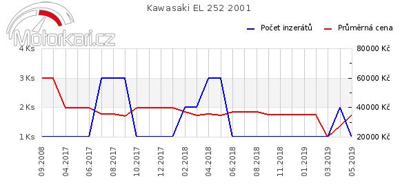 Kawasaki EL 252 2001