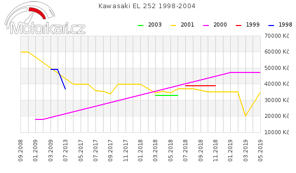 Kawasaki EL 252 1998-2004