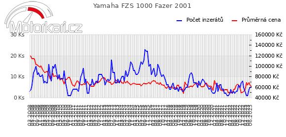 Yamaha FZS 1000 Fazer 2001