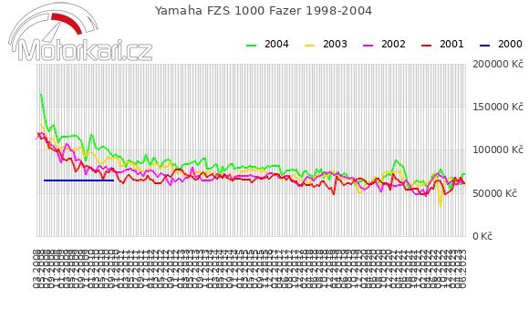 Yamaha FZS 1000 Fazer 1998-2004