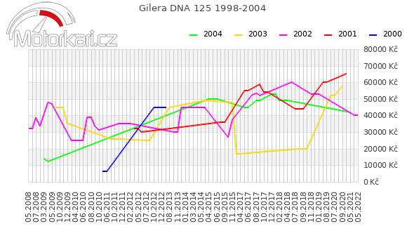Gilera DNA 125 1998-2004