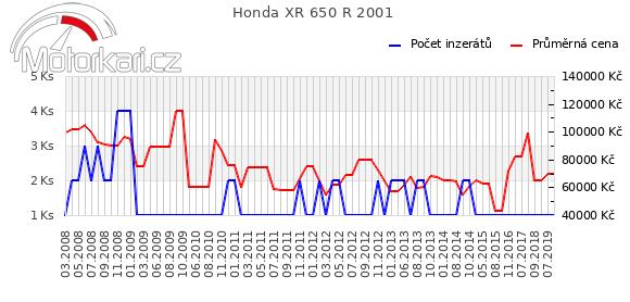 Honda XR 650 2001