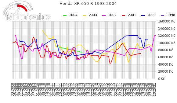 Honda XR 650 1998-2004