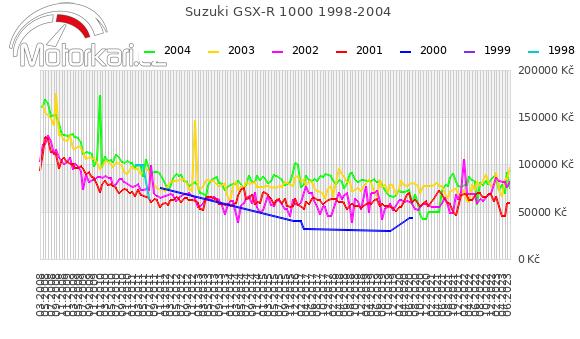 Suzuki GSX-R 1000 1998-2004
