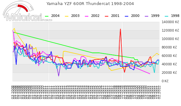 Yamaha YZF 600R Thundercat 1998-2004