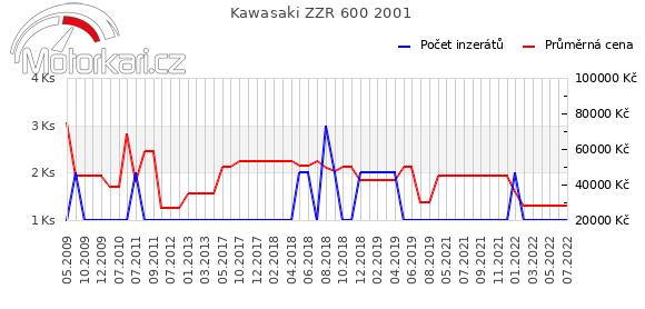 Kawasaki ZZR 600 2001