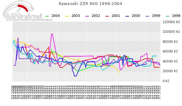Kawasaki ZZR 600 1998-2004