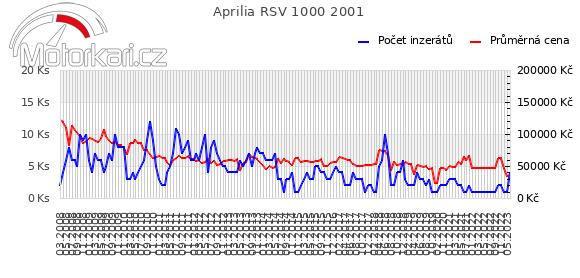 Aprilia RSV 1000 2001