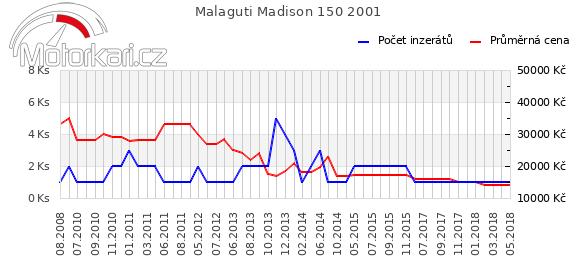 Malaguti Madison 150 2001