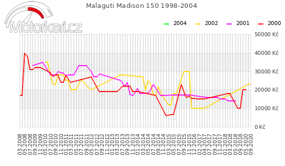 Malaguti Madison 150 1998-2004