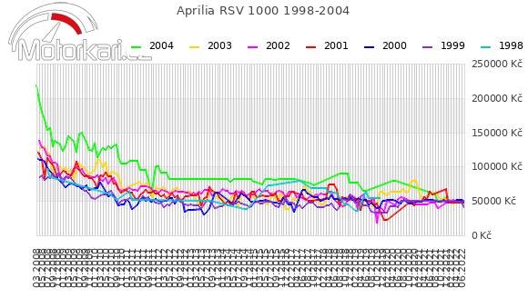Aprilia RSV 1000 1998-2004