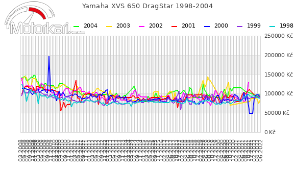 Yamaha XVS 650 DragStar 1998-2004