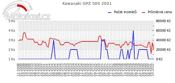 Kawasaki GPZ 500 2001