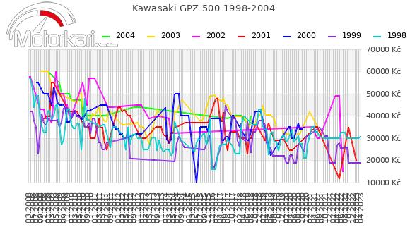 Kawasaki GPZ 500 1998-2004
