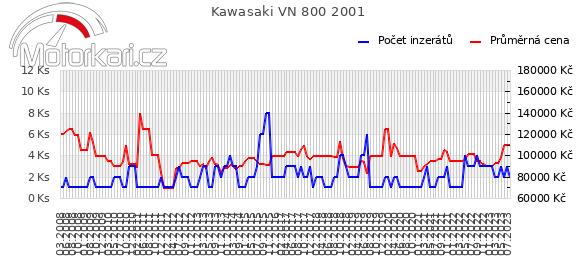 Kawasaki VN 800 2001