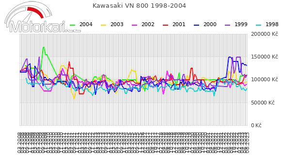 Kawasaki VN 800 1998-2004