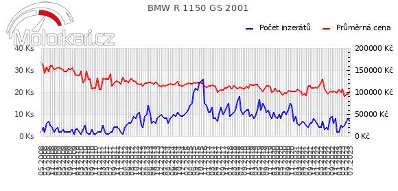 BMW R 1150 GS 2001