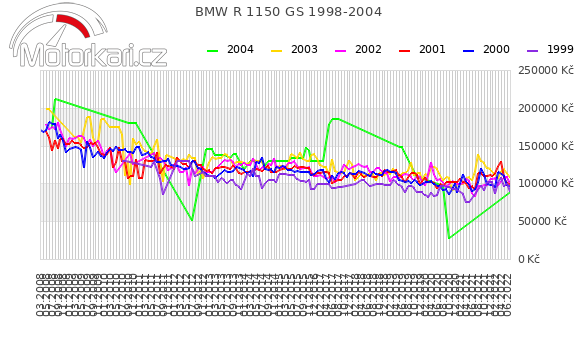 BMW R 1150 GS 1998-2004