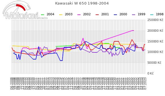 Kawasaki W 650 1998-2004